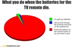 funny-graphs-tv-remote